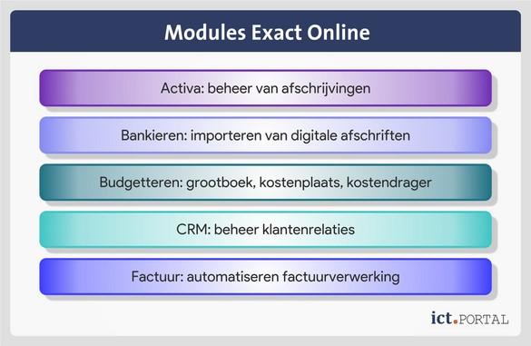 exact online modules