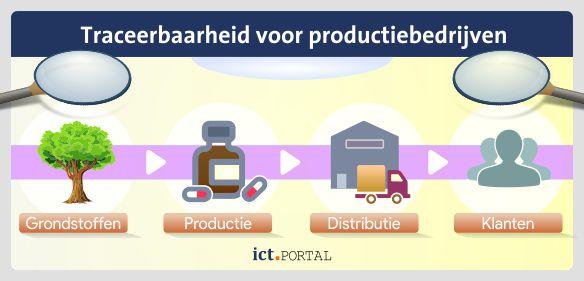 fabriceren logistiek traceerbaarheid