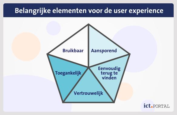 factors user experience ux