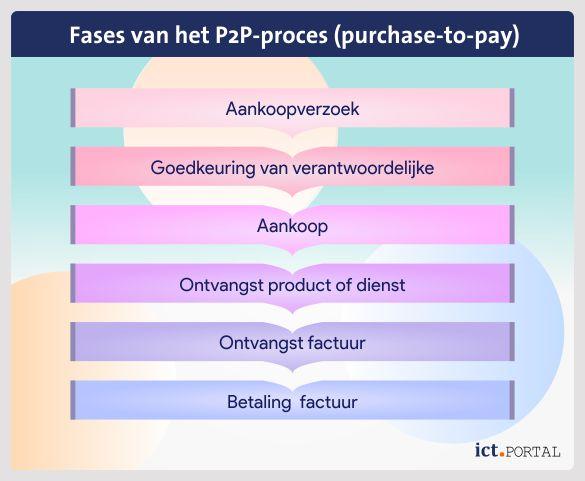 fases p2p
