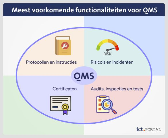 functionaliteiten qms quality management