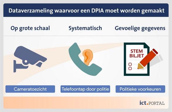 gegevensverzameling algemene verordening gegevensbescherming dpia
