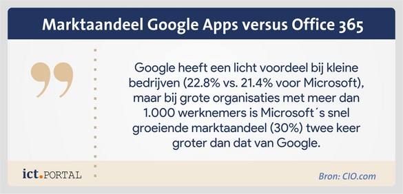 google apps for work vs office 365 marktaandeel