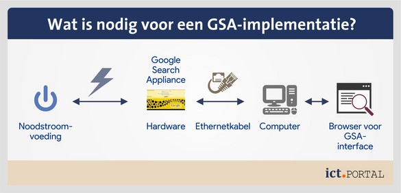 google search appliance implementatie onderdelen