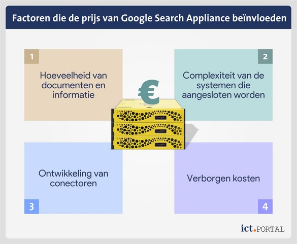 google search appliance kosten factoren