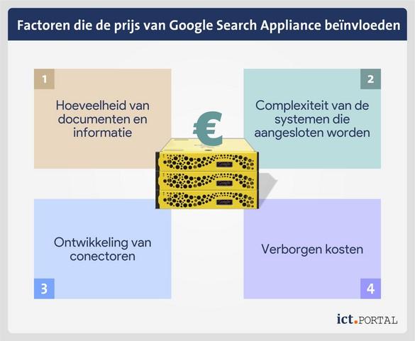 google search appliance kosten factoren