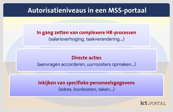 hrm autorisatie manager self service mss