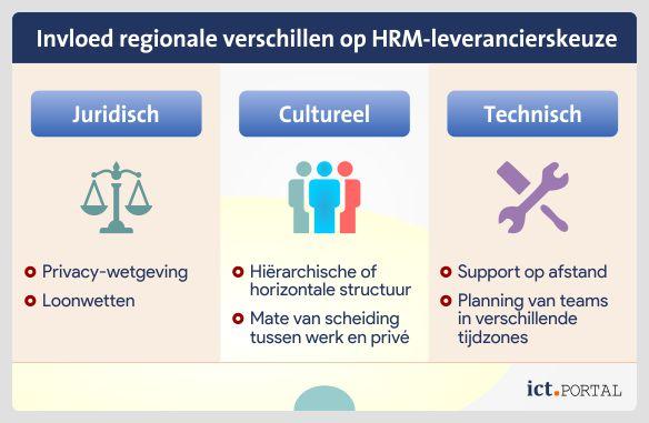 hrm implementatiepartner verschillen regio