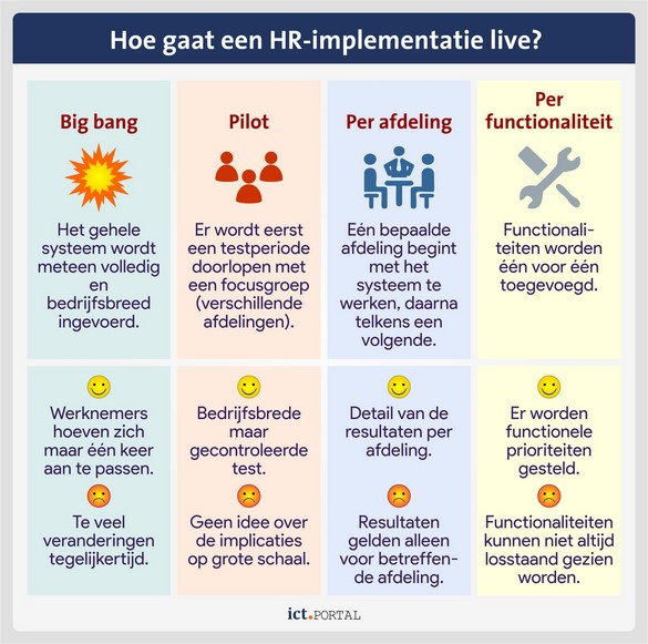 implementatie hr scenarios