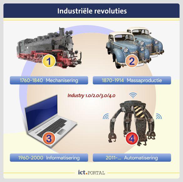 industry 4.0 evolutie