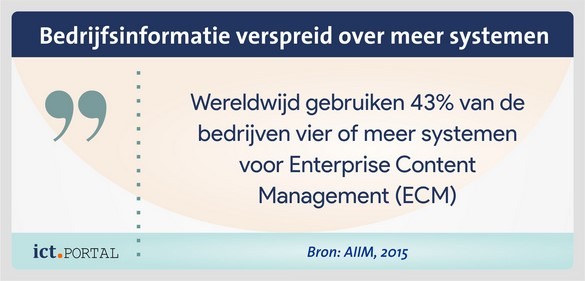 informatiebeheer ecm systemen