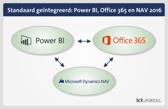 integratie nav 2016 office 365 power bi
