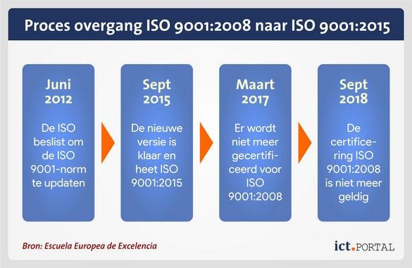 iso 9001 2008 2015 roadmap