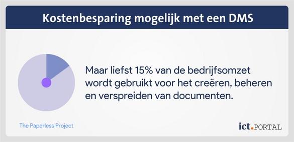 kosten document management systeem besparen