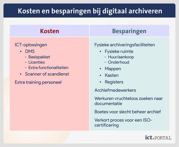 kosten opbrengsten digitaal archief dms