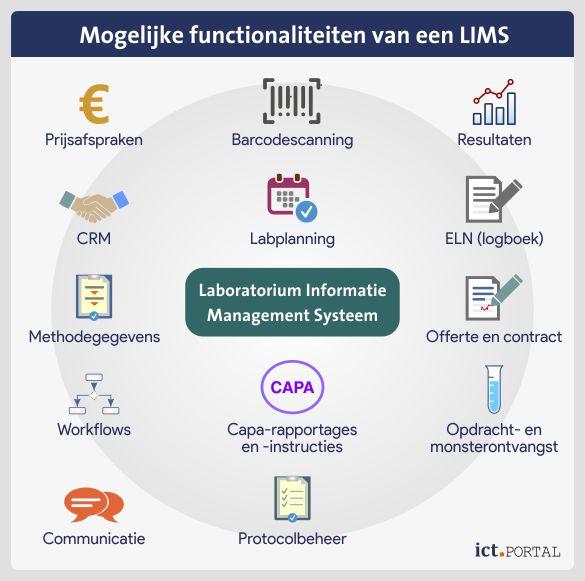 lims mogelijkheden functionaliteiten qms