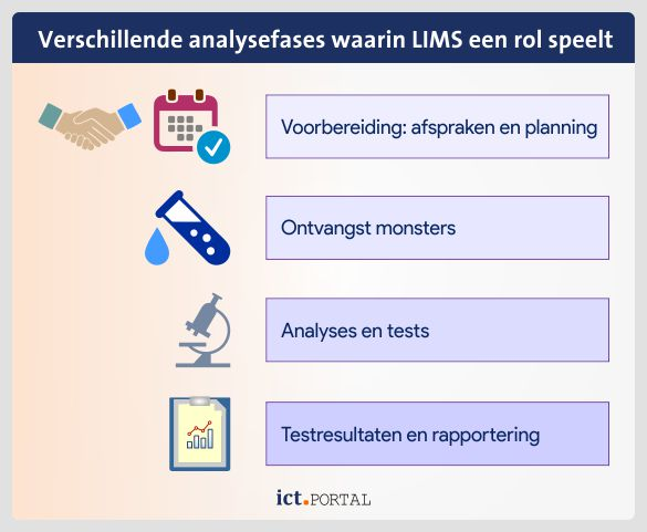 lims qms analyse stappen