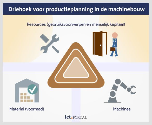 machine erp productie