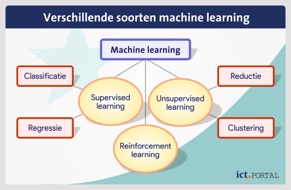 machine learning technieken