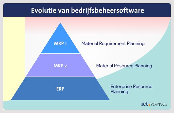 material requirement planning bedrijfssoftware erp
