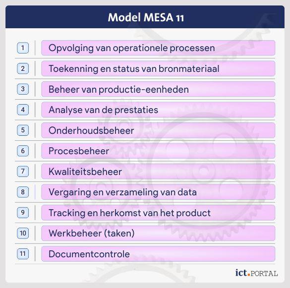 mesa 11 standaard