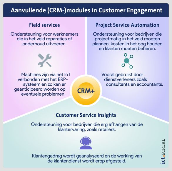 microsoft dynamics customer engagement