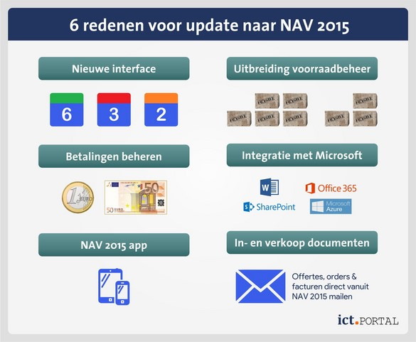 microsoft dynamics nav 2015 upgrade