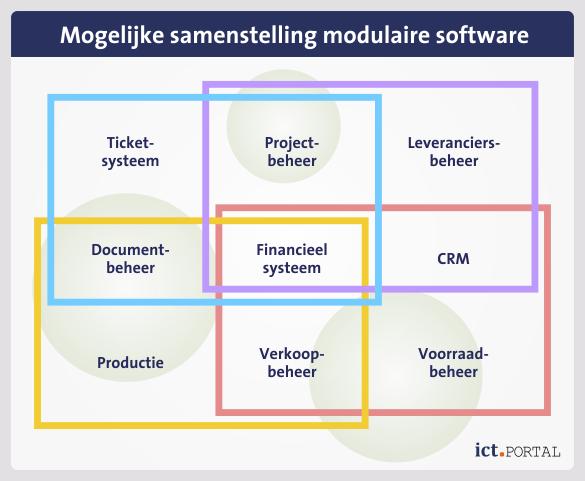 modules pakketten software voorbeelden
