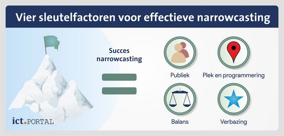 narrowcasting content strategie