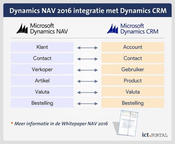 nav 2016 integratie dynamics crm