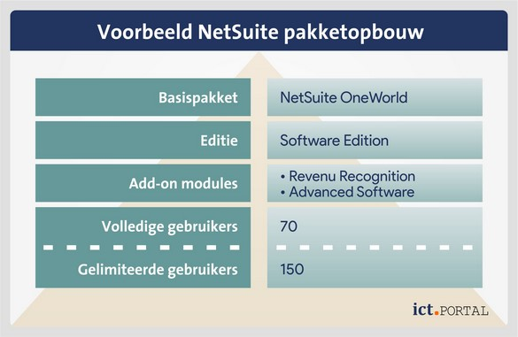 netsuite edities modules add-ons