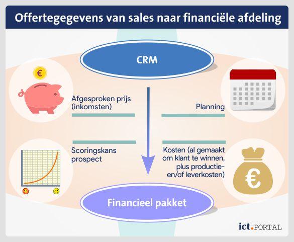 offerte verkoop financiële planning