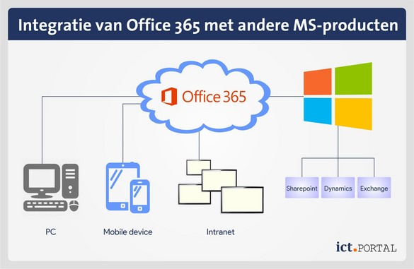 office 365 integratie microsoft producten
