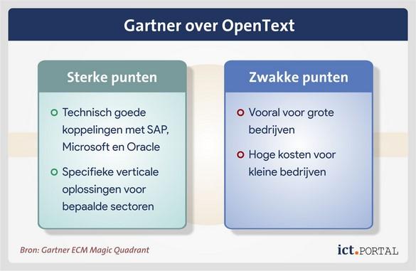 opentext content suite gartner onderzoek