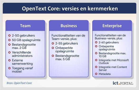 opentext core plans