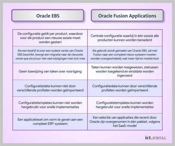 oracle ebs oracle fusion verschillen
