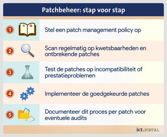 patch management stappenplan