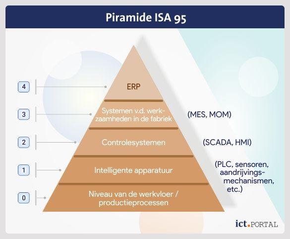 niveaus piramide isa 95