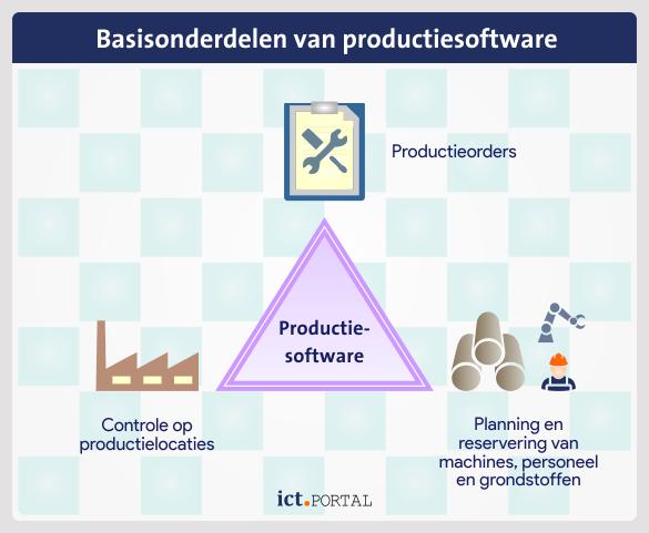 productiepakket elementen