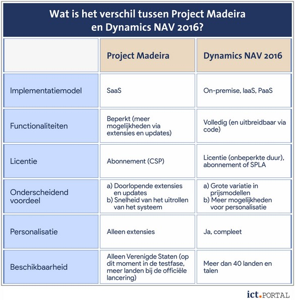 project madeira verschillen nav 2016