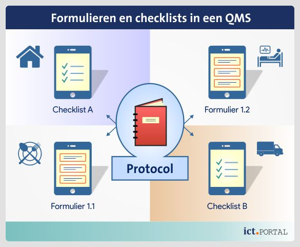 qms formulier remote working protocol