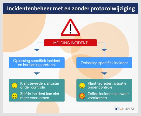qms incident protocol