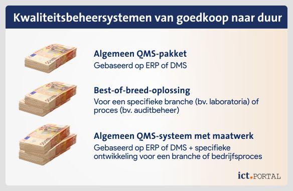 qms kosten elementen kwaliteitsmanagement