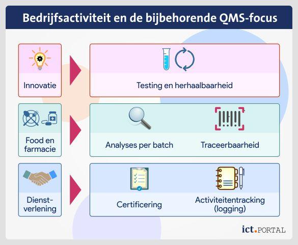 qms pakket soorten bedrijfsactiviteit sector