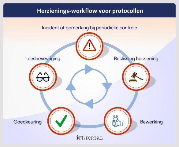 Welke werkstroom doorloopt een protocol voor zijn bewerking?