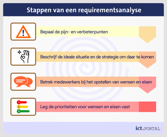 requirementsanalyse stappenplan fases