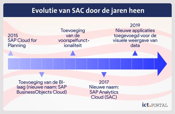 roadmap sap analytics cloud sac