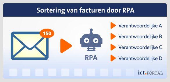 robotic process automation rpa facturen doorsturen