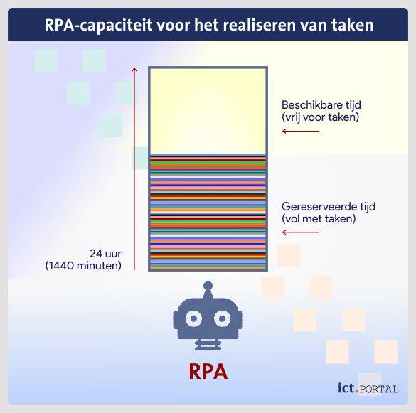 rpa taken planning