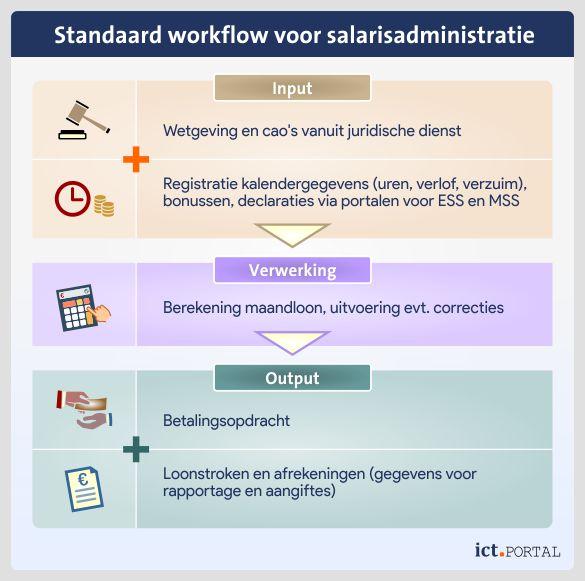 salaris workflow basis